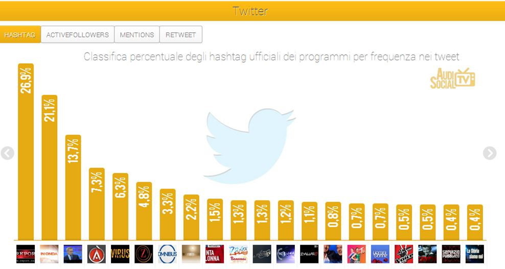 Social Tv AudisocialTv(12-18 luglio)_Twitter