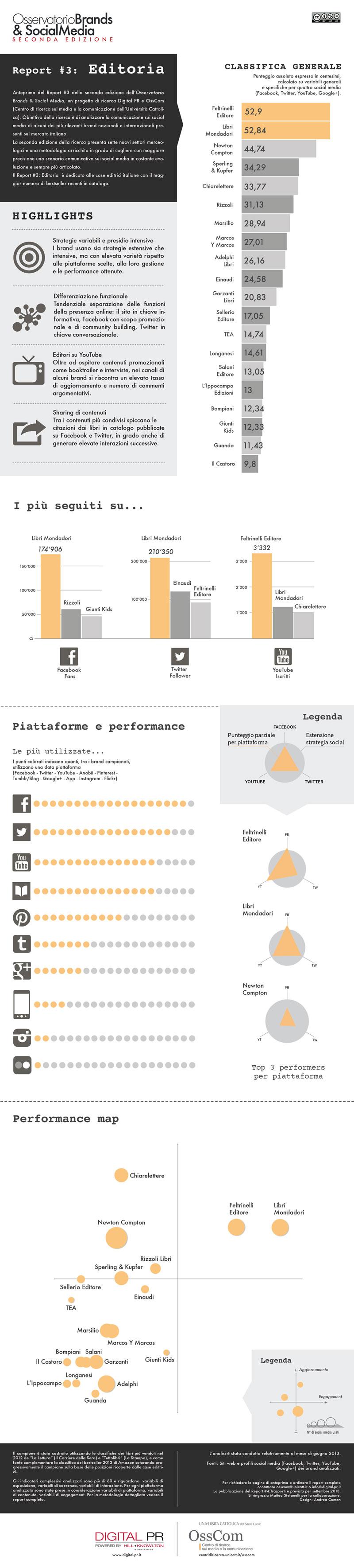 Brands-&-Social-Media---infografica---editoria