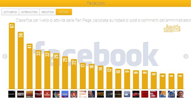 Social-Tv-Dati-AudiSocial-Tv-Facebook-(28-giu-4-luglio2013)