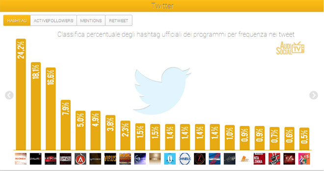 Social-Tv-Dati-AudiSocial-Tv-Twitter-(28-giu-4-luglio2013)