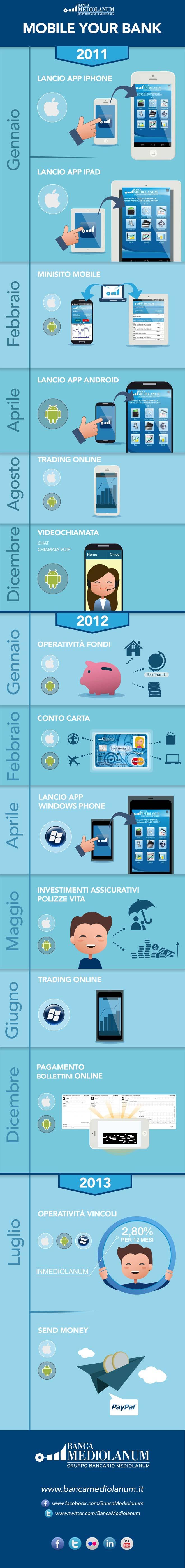banca-mediolanum-send-money-infografica