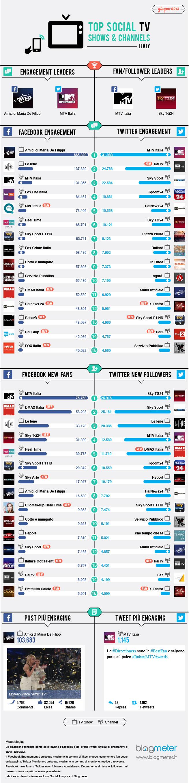 giugno_top-social-tv_blogmeter