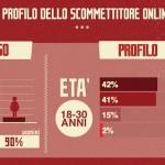 stato-delle-scommesse-sportive online-in-italia-profilo