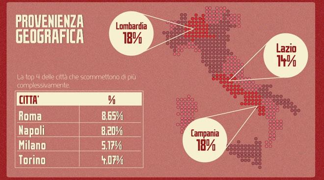stato-delle-scommesse-online -in-italia-provenienza-geografica