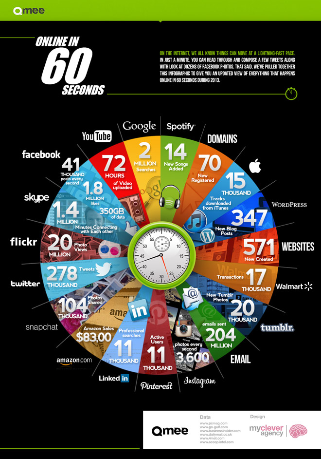web-social-media-60-secondi-infografica