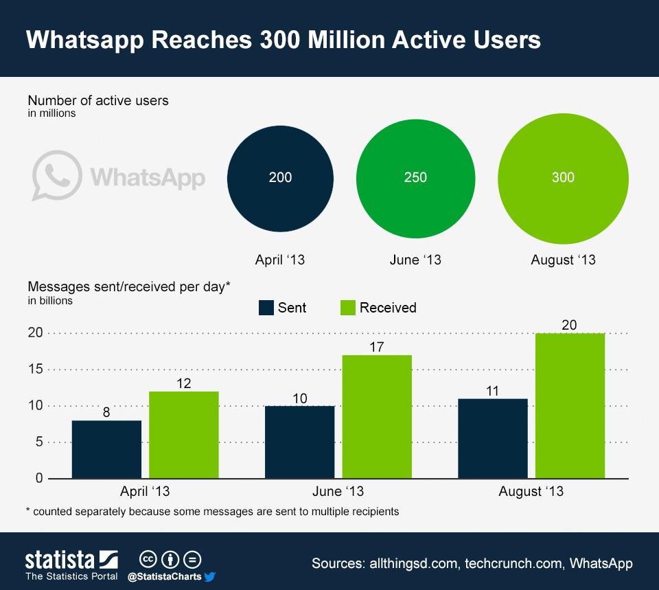 Whatsapp_300 milioni utenti attivi