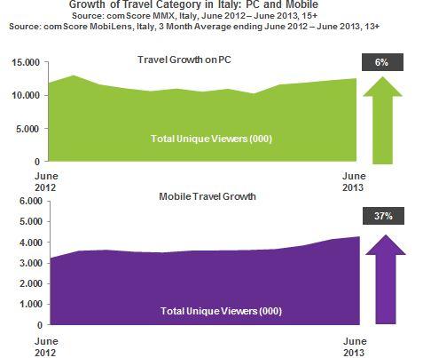 estate viaggi comscore mobile