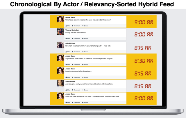 facebook chronological-by-actor