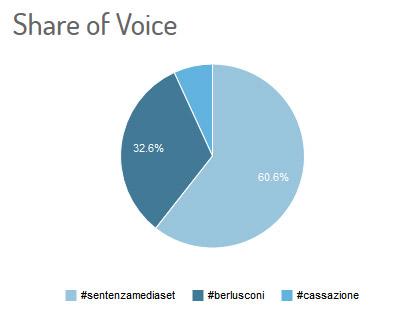 share-of-voice-sentenza mediaset