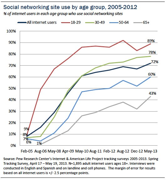 social media utenti adulti pew research