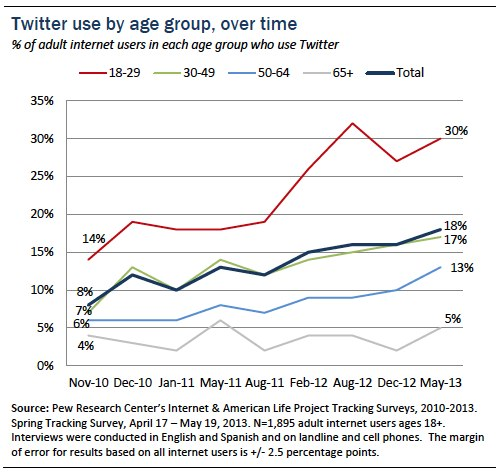 twitter utenti adulti pew research