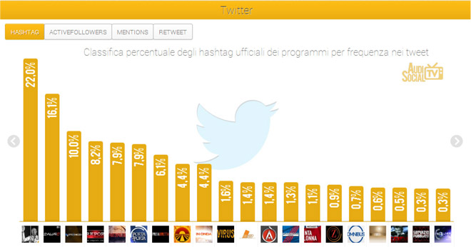 Social-Tv-_6-12-settembre_2013_-2-twitter la gabbia