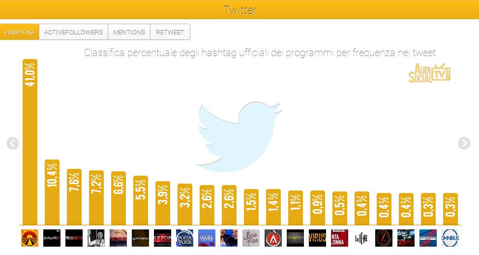 Social Tv-Twitter-Hashtag-13-19sett-2013-Reputation-Manager
