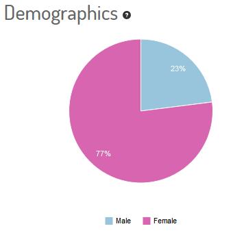 #IQNF Jovanotti twitter demographics