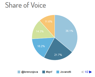 #IQNF Jovanotti twitter share voices