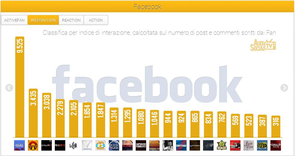 Social Tv - Facebook Uomini e donne 13-19 settembre 2013