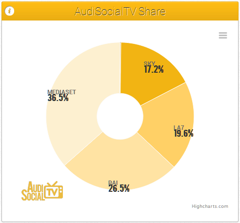 AudiSocialTV share