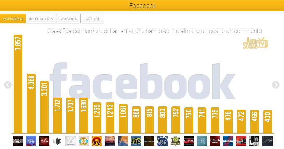 SocialTv-Facebook-Active-Fan-4-10ott-2013-Reputation-Manager