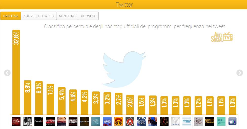 SocialTv-Twitter-Hashtag-4-10ott-2013-Reputation-Manager X Factor