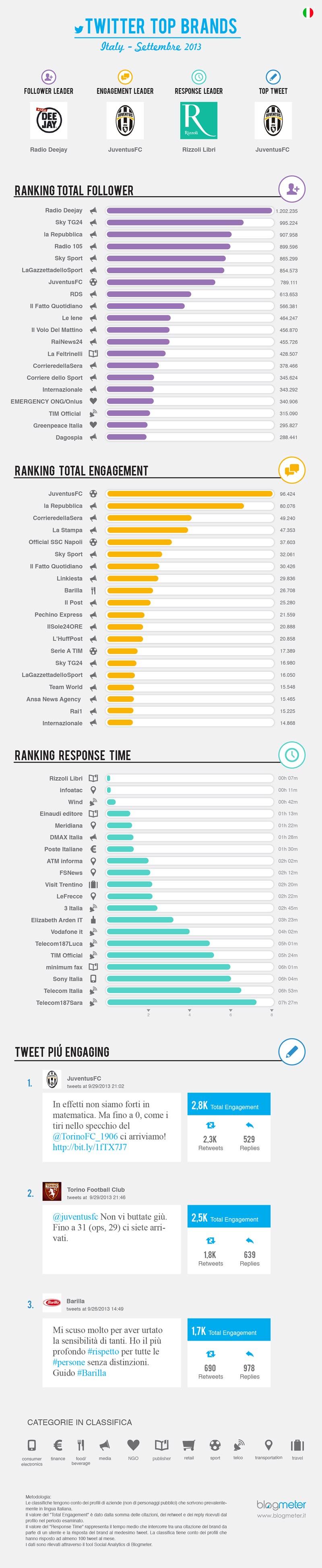 Blogmeter_Twitter Top Brands_Settembre2013_Infografica