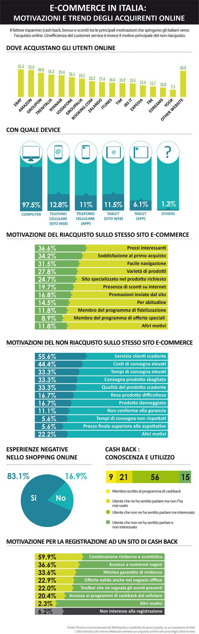 cashback E-commerce_Infografica