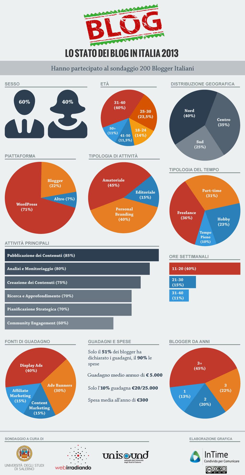 Lo-Stato-dei-Blog-in-Italia-2013 Infografica