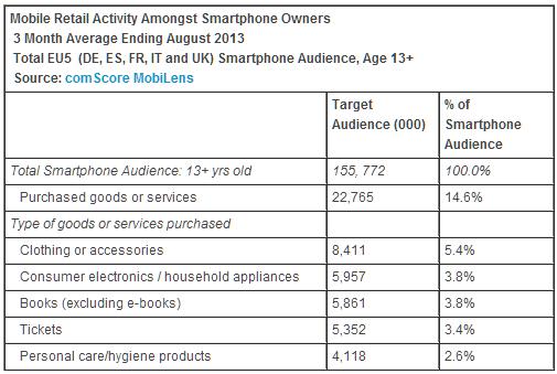 acquisti da mobile in europa - categorie