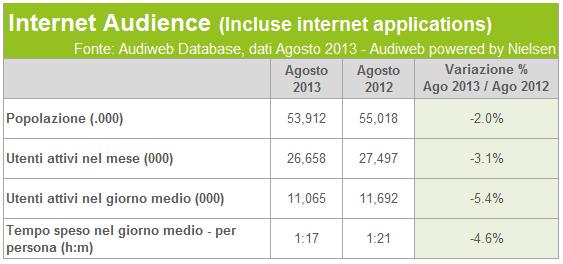 audiweb audience_agosto2013_tab