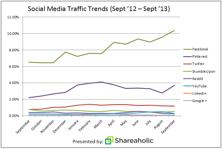traffico social-media-report-Oct-132
