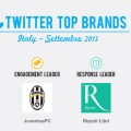 twitter-top-brands-sett-2013-blogmeter