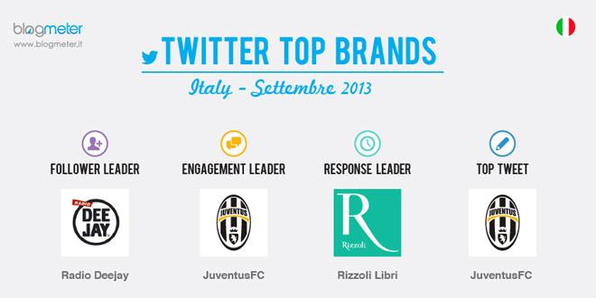 twitter-top-brands-sett-2013-blogmeter