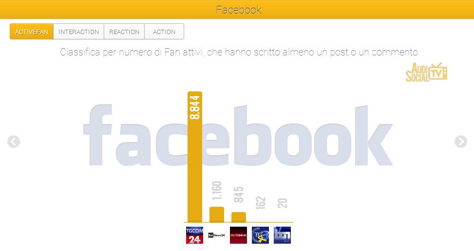 Social Tv news-Facebook-Active-Fan-15-21 nov-2013