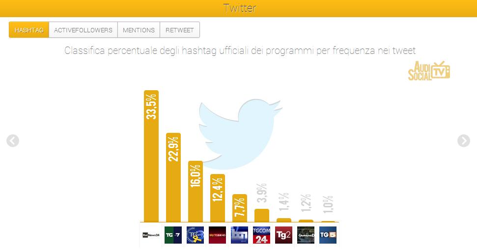 SocialTv news-Twitter-Hashtag-15-21 nov-2013