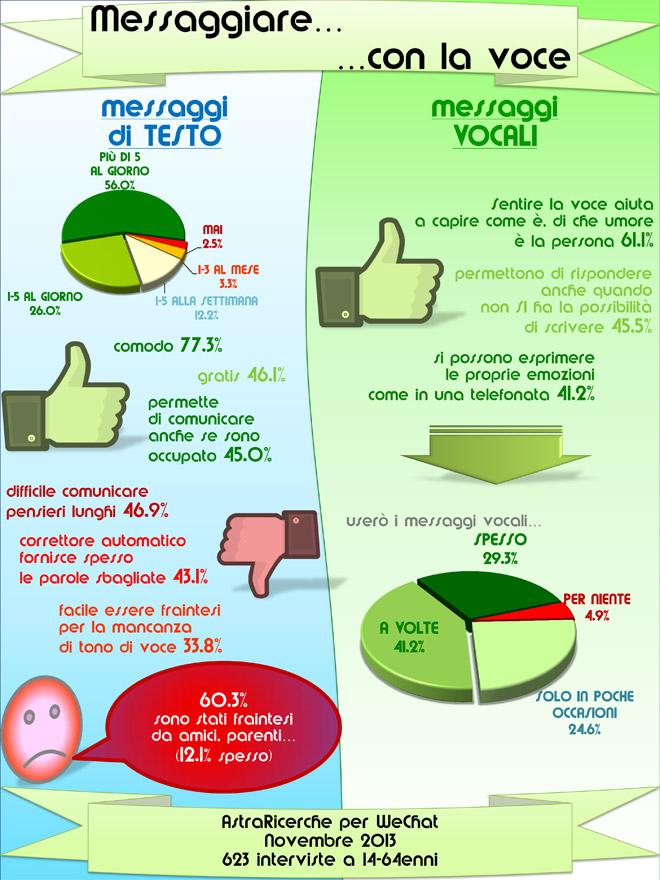 Astra-Ricerche-WeChat-infografica-messaggistica