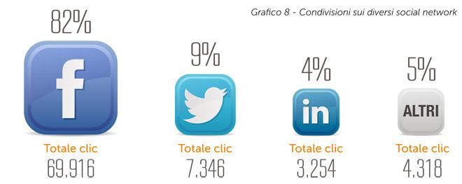 Email-Marketing-Statistics-condivisioni-social-media