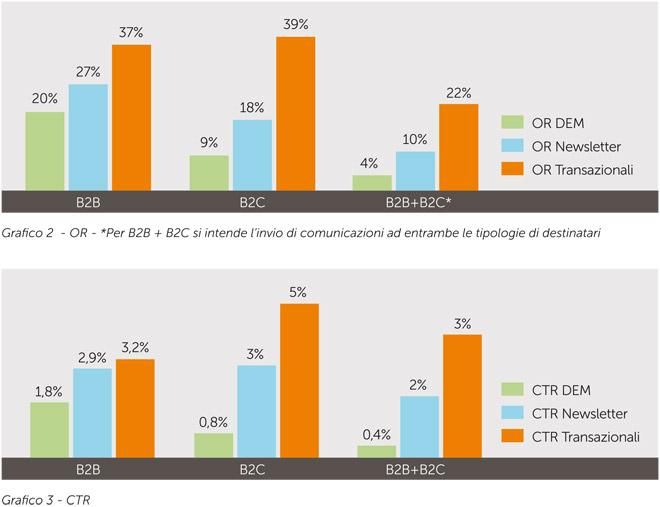 Email-Marketing-tassi-aperture-e-click