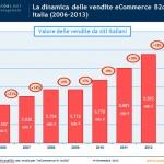 e-commerce-italia-2013