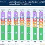 e-commerce-italia-2013-distribuzione-comparti