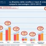 e-commerce-italia-vendite-comparto