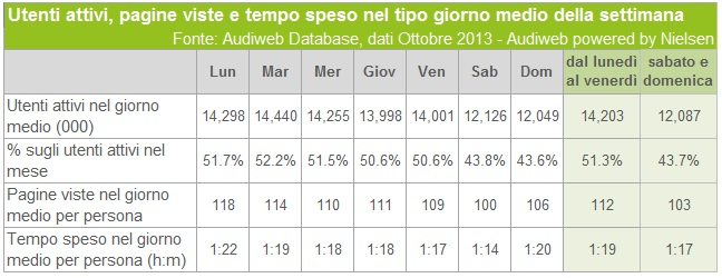audiweb italiani online giorni_ott2013