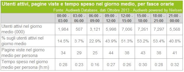 audiweb italiani online ore_ott2013