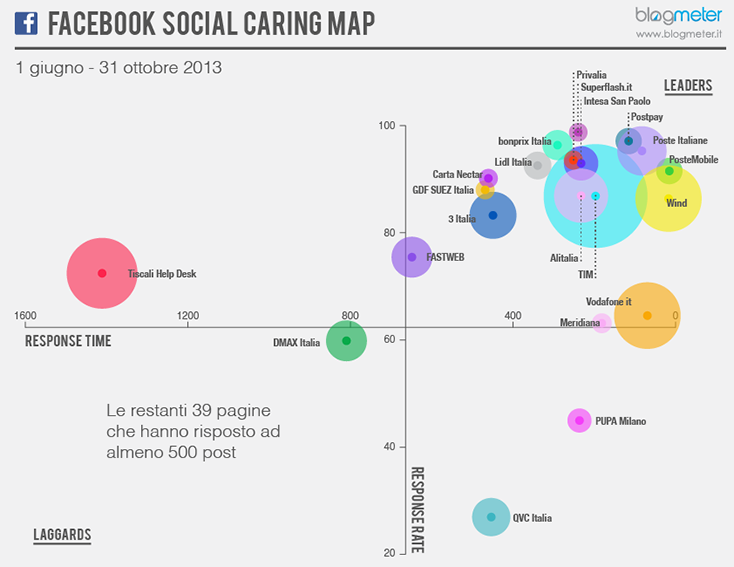 2013_12_Blogmeter_Facebook Social Caring Map