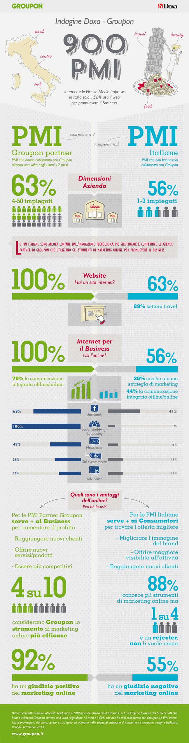PMI-web-indagine-doxa-groupon-infografica
