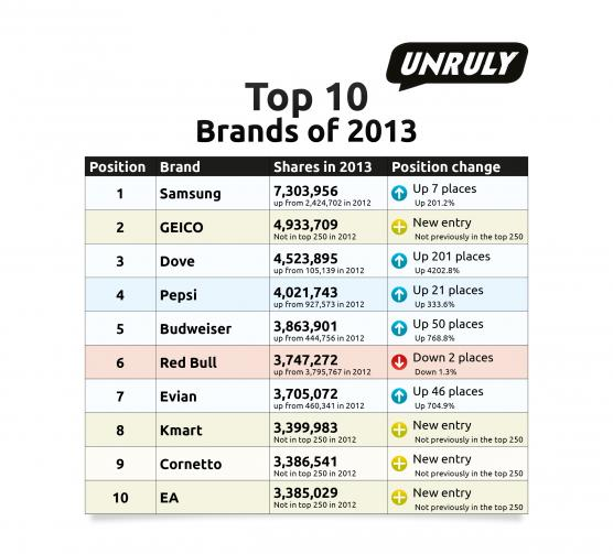 social video Top 10 brands