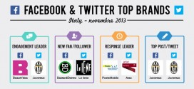 classifica-brand-novembre-2013-facebook-twitter