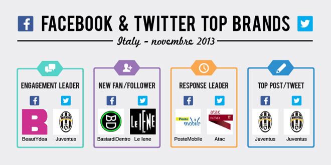 classifica-brand-novembre-2013-facebook-twitter