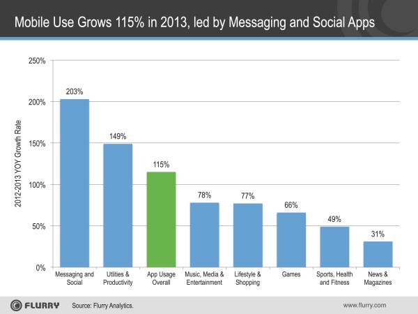 crescita messaggistica 2013 flurry