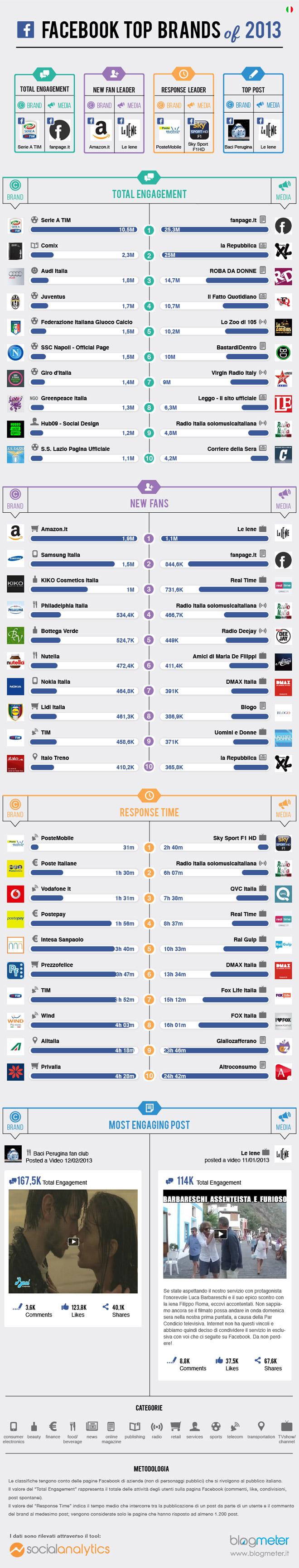 facebook-top-brands-2013