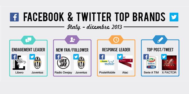 top-brands-dicembre-2013