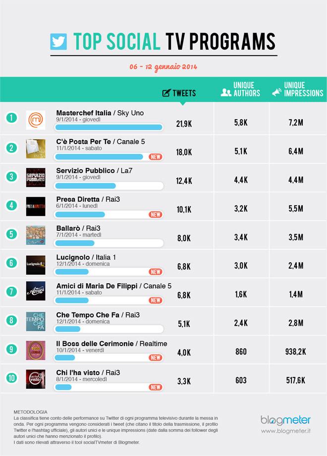 top-twitter-01_6-12-2014-social-tv